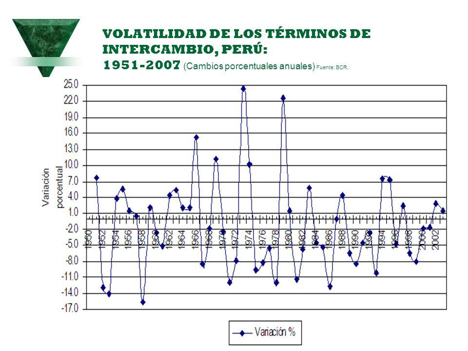 VOLATILIDAD DE LOS TÉRMINOS DE INTERCAMBIO, PERÚ: 1951-2007 (Cambios porcentuales anuales) Fuente: BCR,