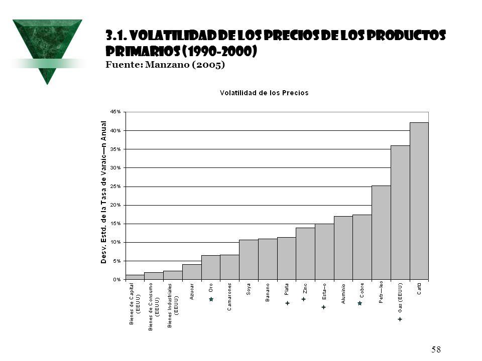 3.1. Volatilidad de los precios de los productos primarios (1990-2000) Fuente: Manzano (2005)