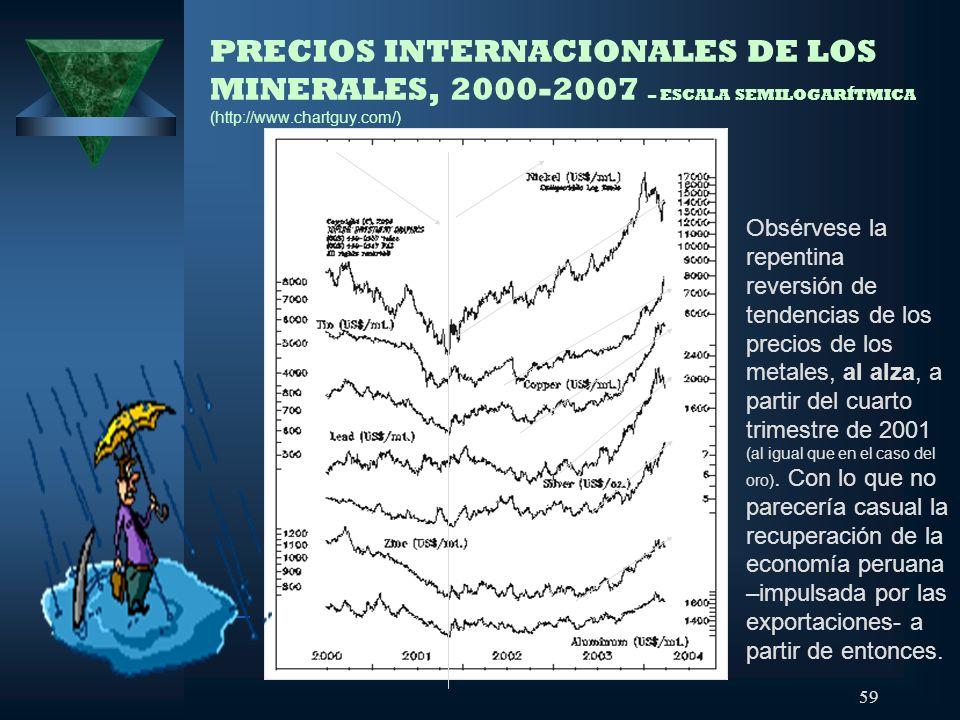PRECIOS INTERNACIONALES DE LOS MINERALES, 2000-2007 – ESCALA SEMILOGARÍTMICA (http://www.chartguy.com/)
