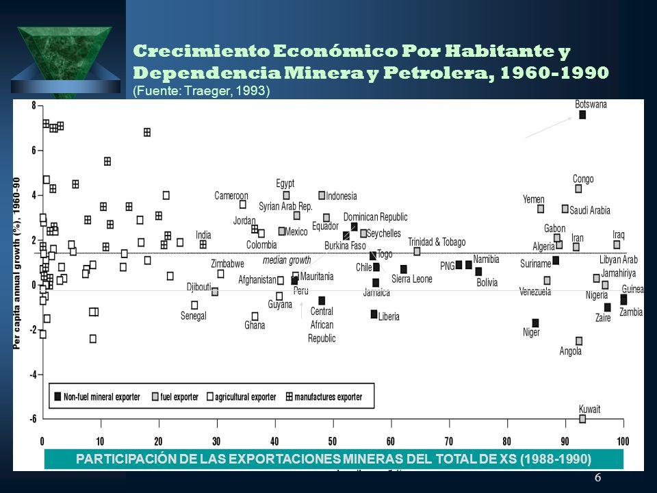 PARTICIPACIÓN DE LAS EXPORTACIONES MINERAS DEL TOTAL DE XS (1988-1990)