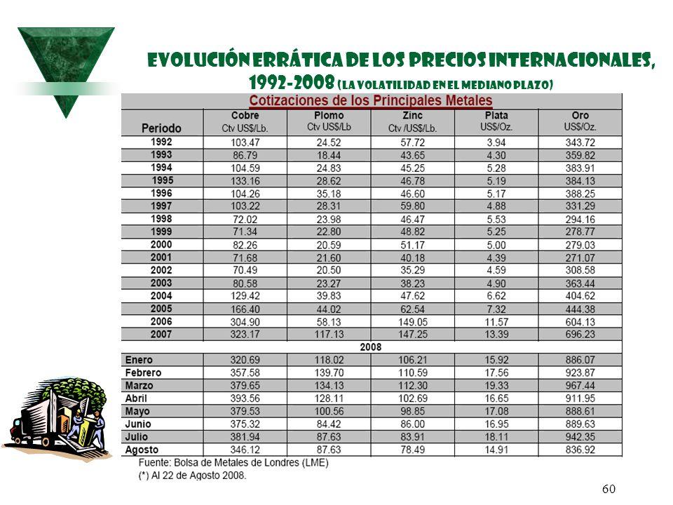 EVOLUCIÓN ERRÁTICA DE LOS PRECIOS internacionales, 1992-2008 (la volatilidad en el mediano plazo)