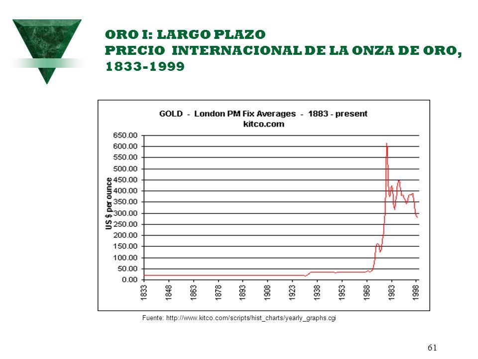 ORO I: LARGO PLAZO PRECIO INTERNACIONAL DE LA ONZA DE ORO, 1833-1999