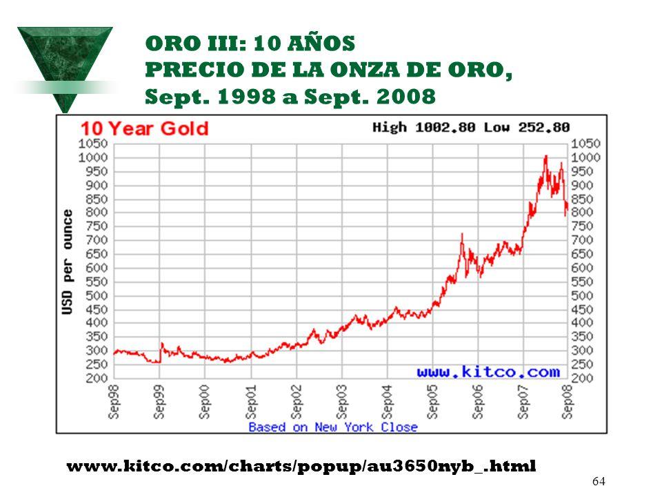 ORO III: 10 AÑOS PRECIO DE LA ONZA DE ORO, Sept. 1998 a Sept. 2008