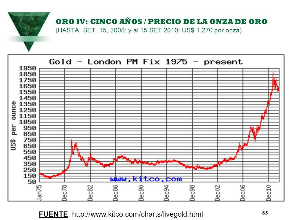 ORO IV: CINCO AÑOS / PRECIO DE LA ONZA DE ORO (HASTA: SET