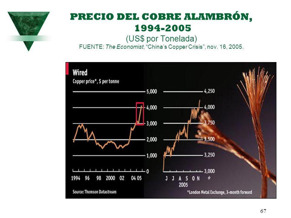 PRECIO DEL COBRE ALAMBRÓN, 1994-2005 (US$ por Tonelada) FUENTE: The Economist, China's Copper Crisis , nov.
