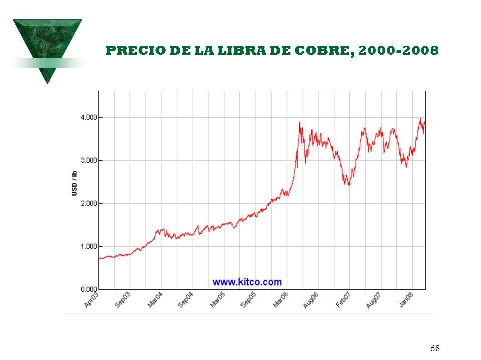 PRECIO DE LA LIBRA DE COBRE, 2000-2008