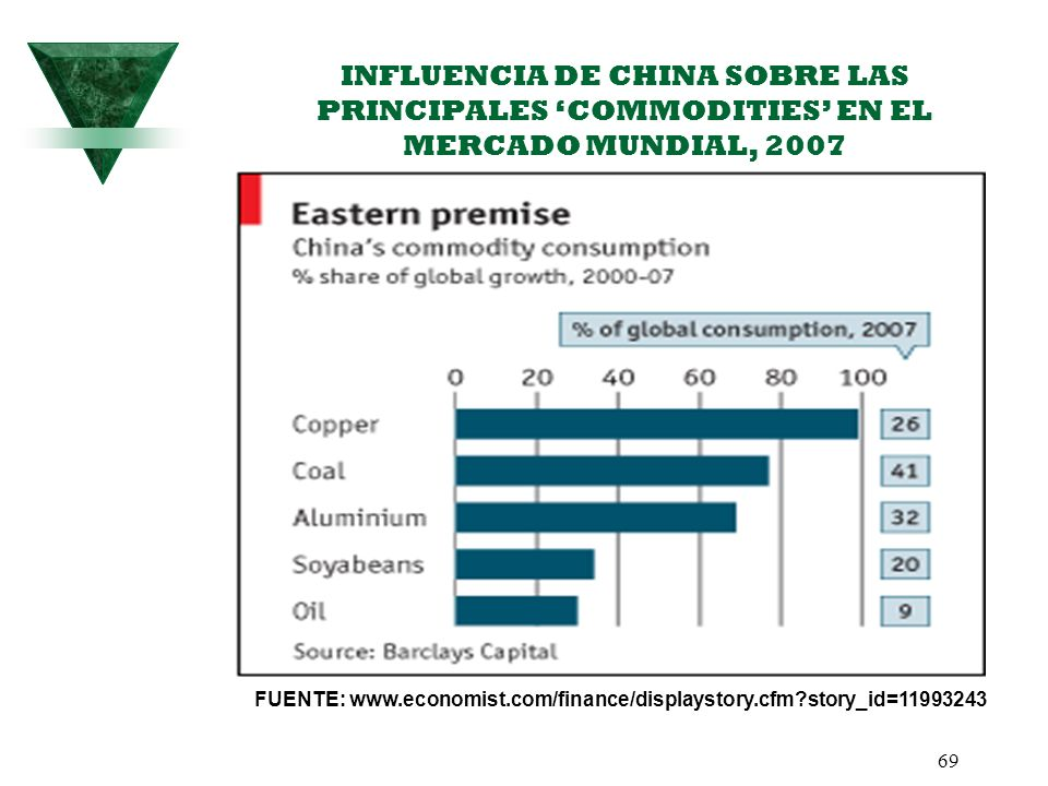 INFLUENCIA DE CHINA SOBRE LAS PRINCIPALES 'COMMODITIES' EN EL MERCADO MUNDIAL, 2007