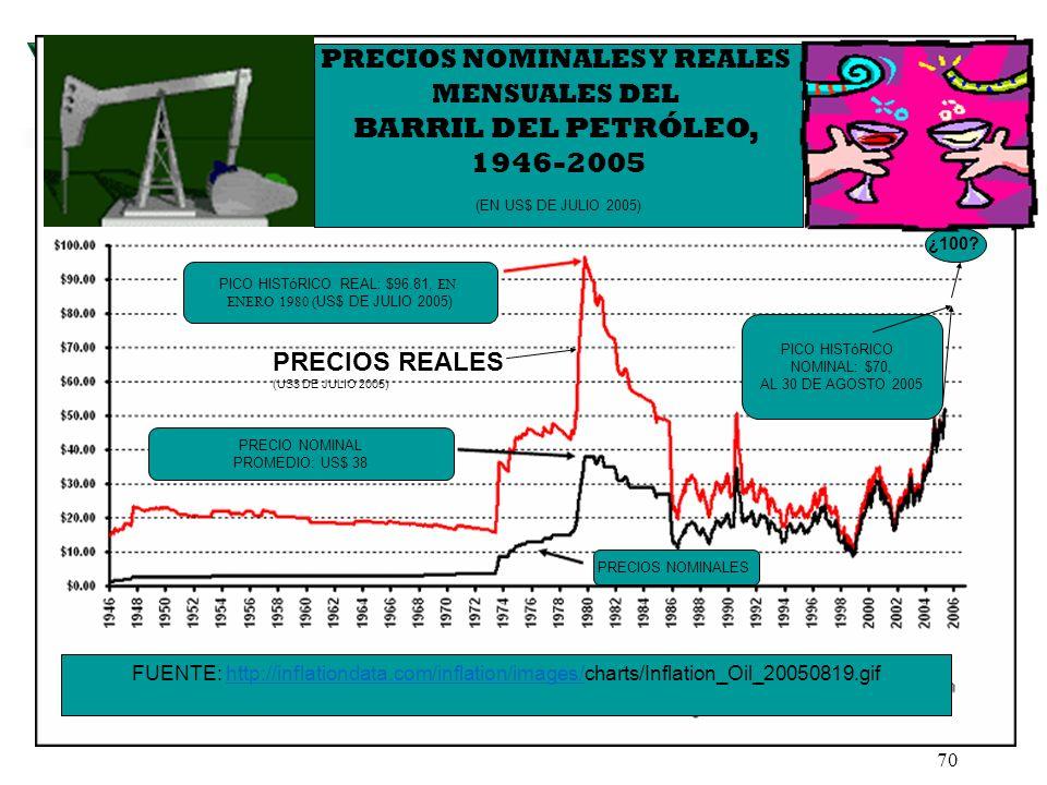 PRECIOS NOMINALES Y REALES