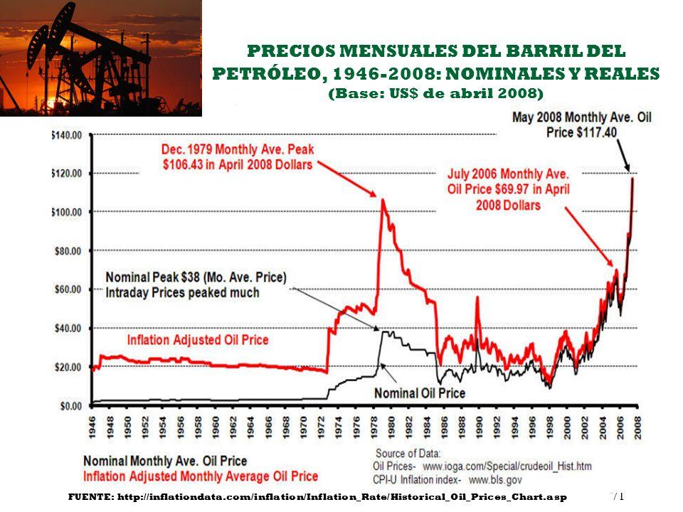 PRECIOS MENSUALES DEL BARRIL DEL PETRÓLEO, 1946-2008: NOMINALES Y REALES (Base: US$ de abril 2008)