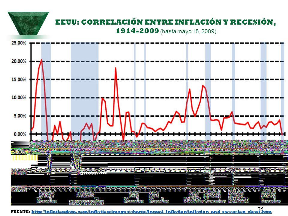 EEUU: CORRELACIÓN ENTRE INFLACIÓN Y RECESIÓN, 1914-2009 (hasta mayo 15, 2009)