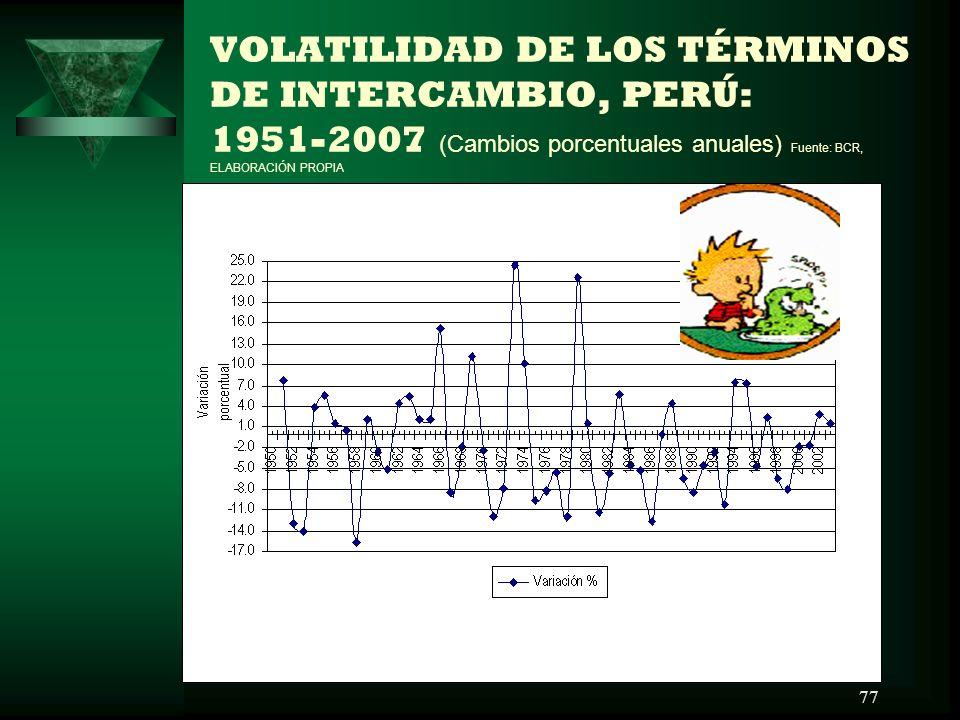VOLATILIDAD DE LOS TÉRMINOS DE INTERCAMBIO, PERÚ: 1951-2007 (Cambios porcentuales anuales) Fuente: BCR, ELABORACIÓN PROPIA