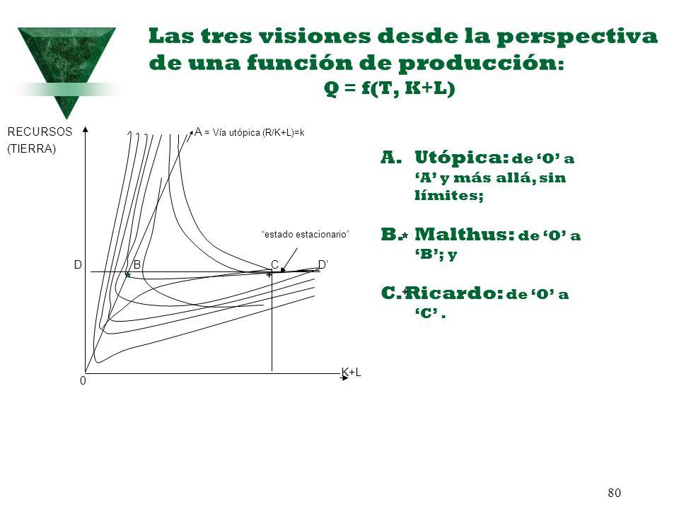 Las tres visiones desde la perspectiva de una función de producción: Q = f(T, K+L)