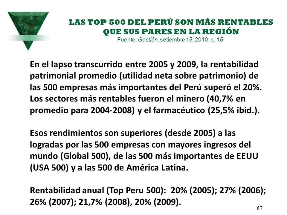 LAS TOP 500 DEL PERÚ SON MÁS RENTABLES QUE SUS PARES EN LA REGIÓN Fuente: Gestión, setiembre 15, 2010; p. 15.