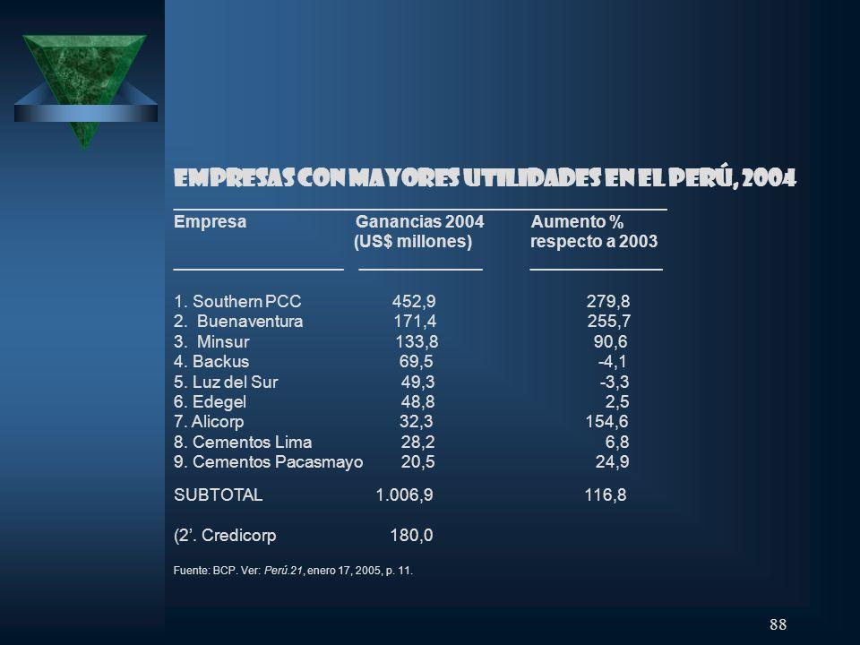 Empresas con mayores utilidades en el Perú, 2004