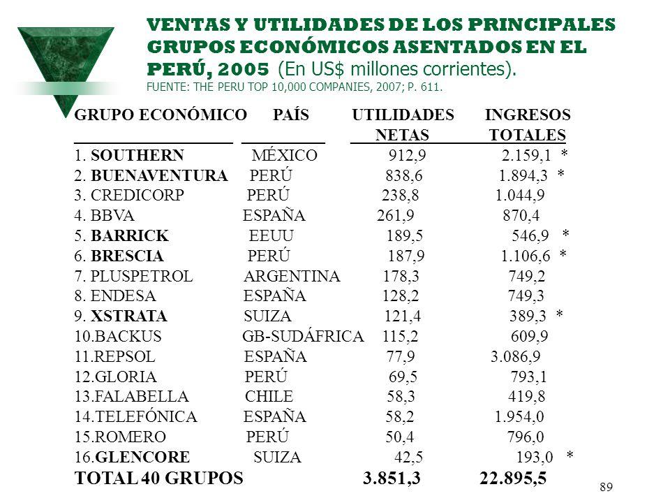 VENTAS Y UTILIDADES DE LOS PRINCIPALES GRUPOS ECONÓMICOS ASENTADOS EN EL PERÚ, 2005 (En US$ millones corrientes). FUENTE: THE PERU TOP 10,000 COMPANIES, 2007; P. 611.