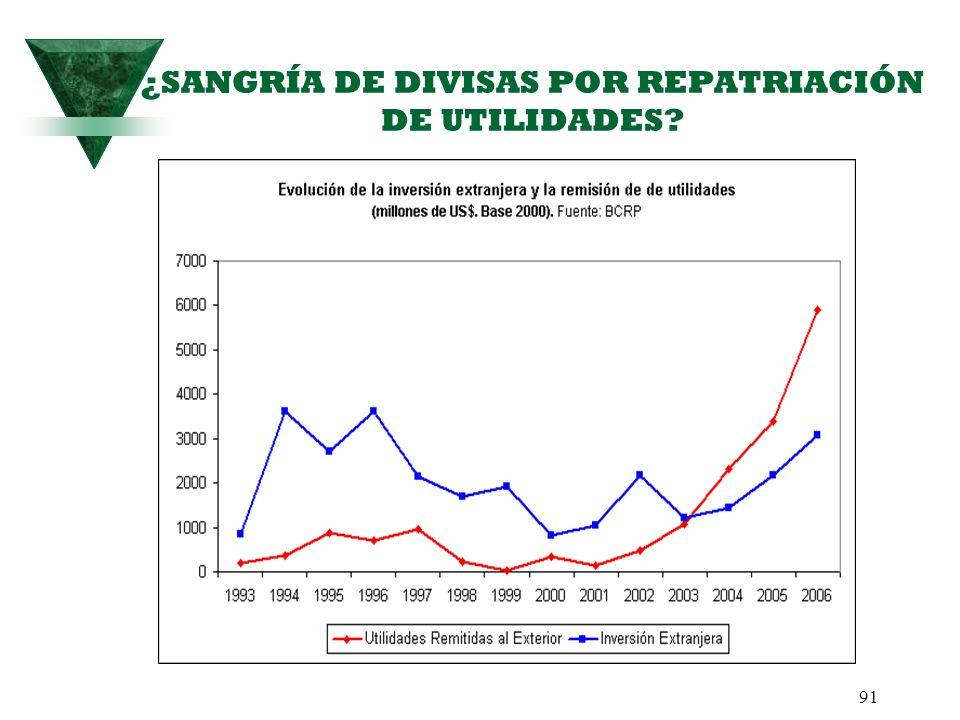 ¿SANGRÍA DE DIVISAS POR REPATRIACIÓN DE UTILIDADES