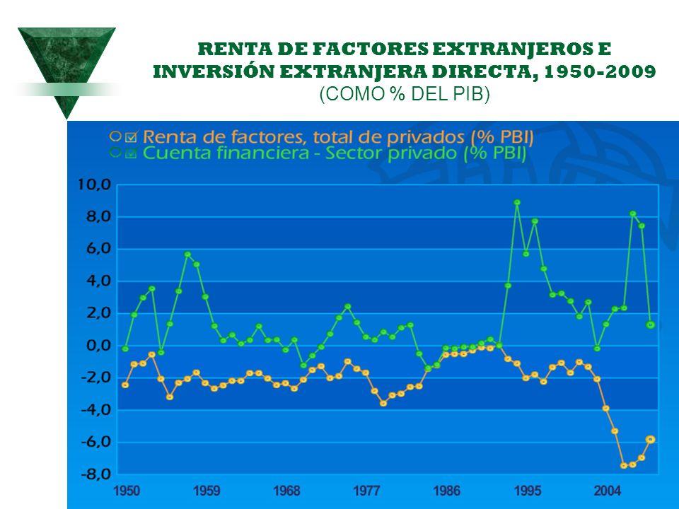 RENTA DE FACTORES EXTRANJEROS E INVERSIÓN EXTRANJERA DIRECTA, 1950-2009 (COMO % DEL PIB)