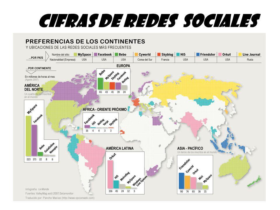 cifras de Redes Sociales