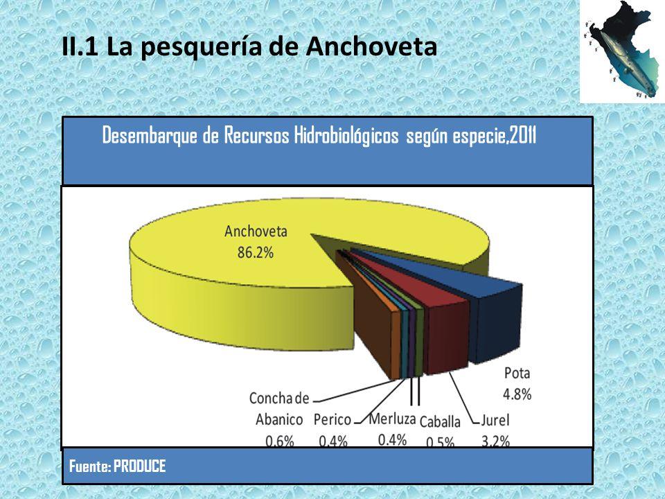Desembarque de Recursos Hidrobiológicos según especie,2011