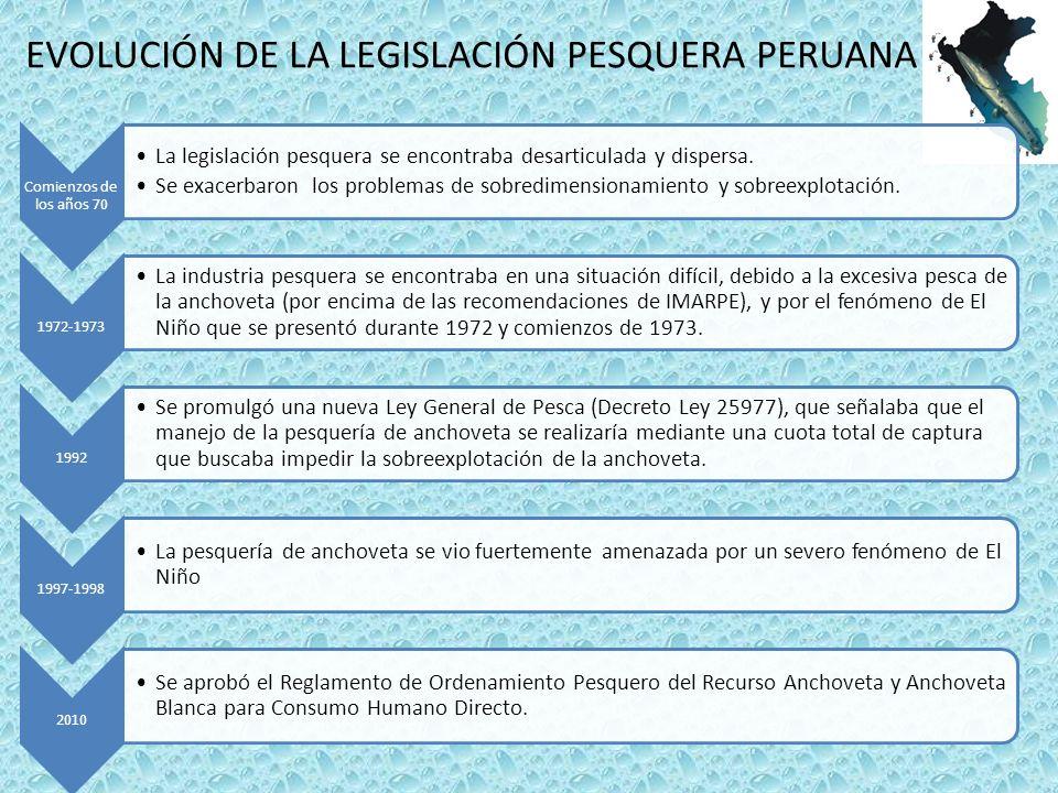 EVOLUCIÓN DE LA LEGISLACIÓN PESQUERA PERUANA