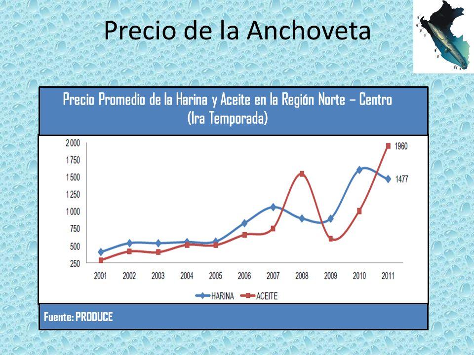 Precio Promedio de la Harina y Aceite en la Región Norte – Centro