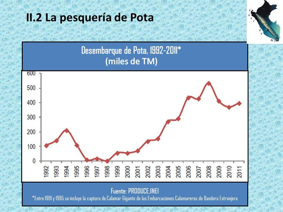II.2 La pesquería de Pota Desembarque de Pota, 1992-2011*