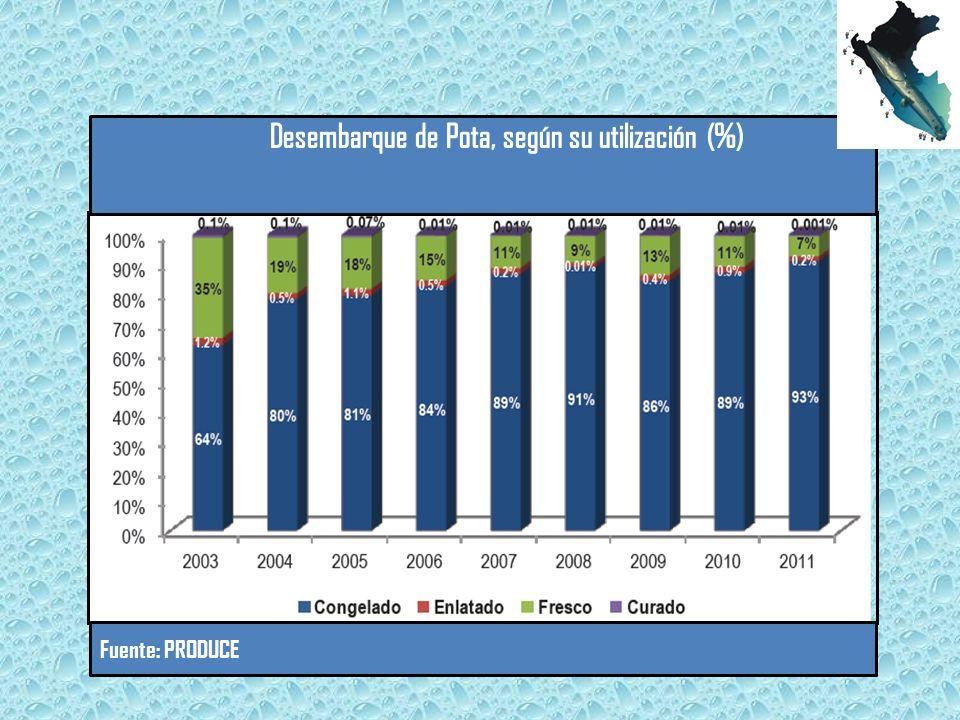 Desembarque de Pota, según su utilización (%)