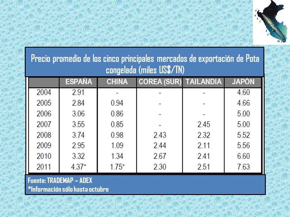 Precio promedio de los cinco principales mercados de exportación de Pota congelada (miles US$/TN)