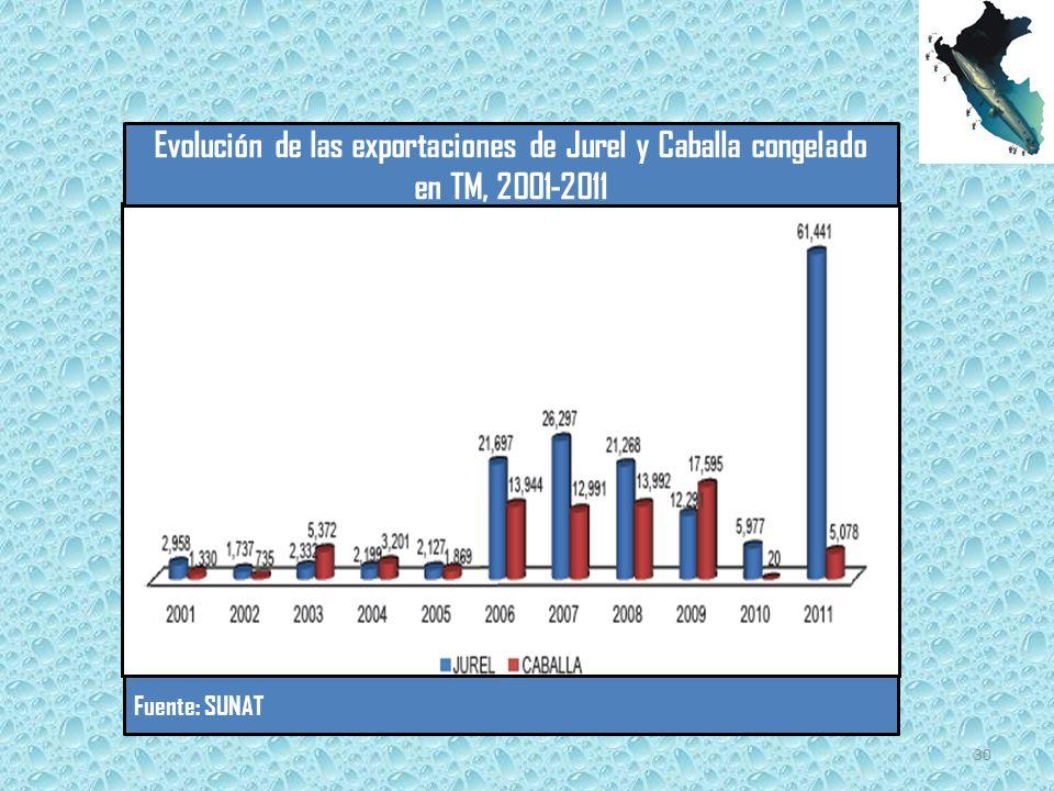 Evolución de las exportaciones de Jurel y Caballa congelado en TM, 2001-2011