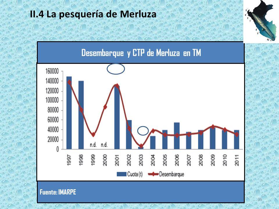 Desembarque y CTP de Merluza en TM