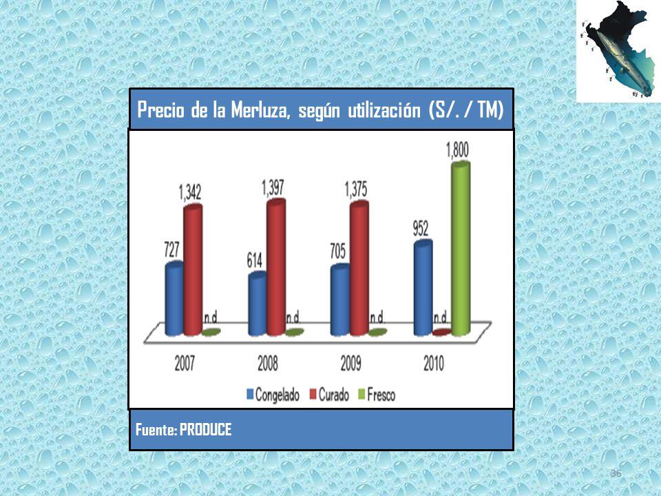 Precio de la Merluza, según utilización (S/. / TM)