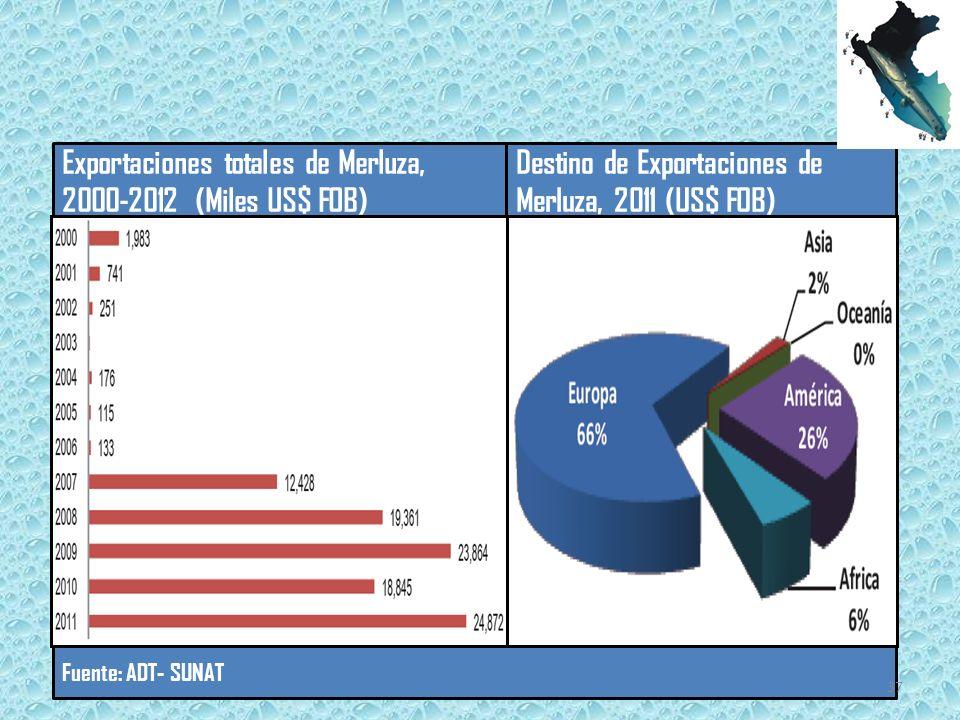 Exportaciones totales de Merluza, 2000-2012 (Miles US$ FOB)