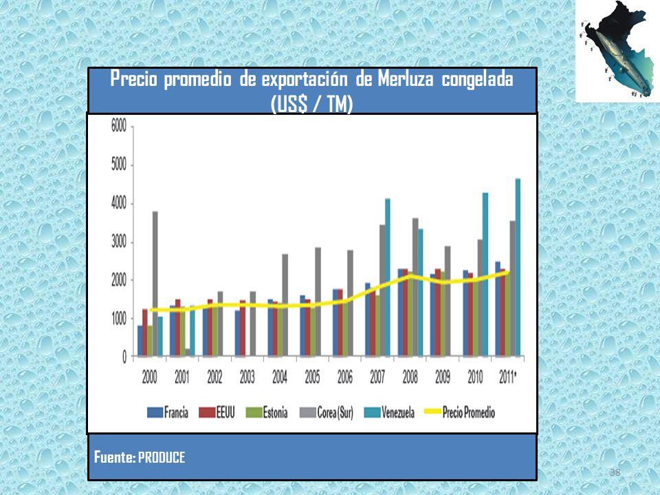 Precio promedio de exportación de Merluza congelada