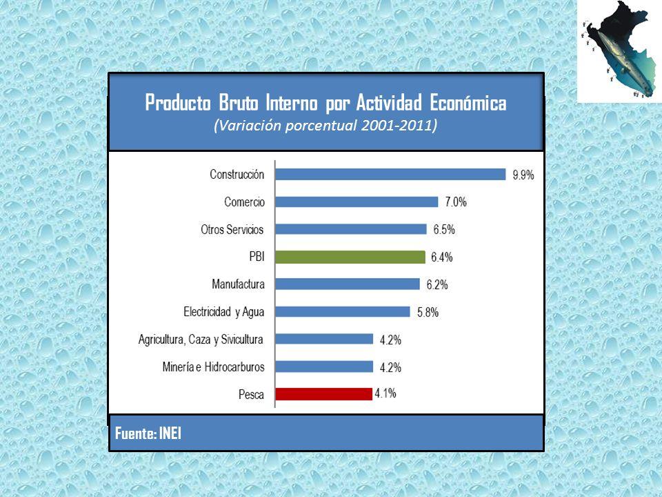 Producto Bruto Interno por Actividad Económica