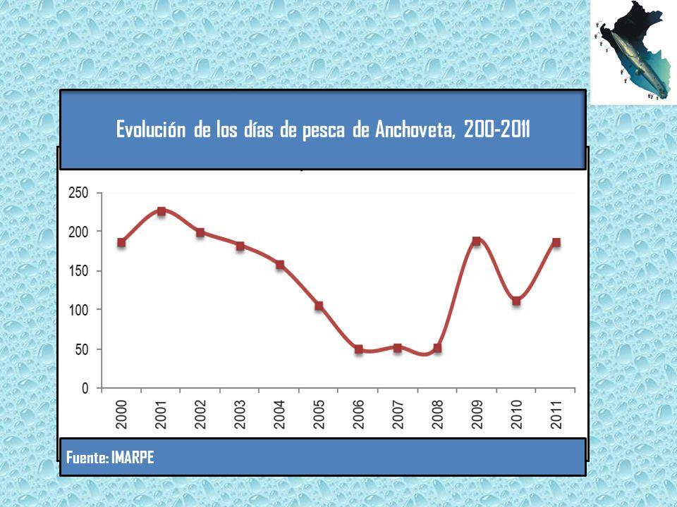 Evolución de los días de pesca de Anchoveta, 200-2011