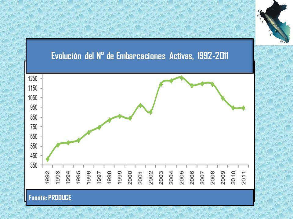 Evolución del N° de Embarcaciones Activas, 1992-2011