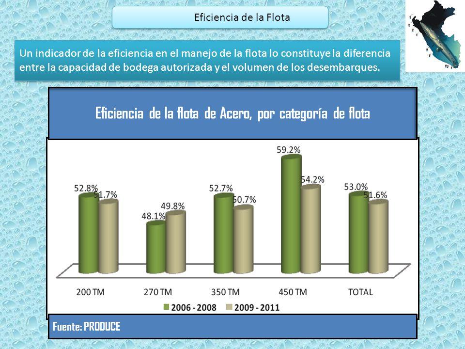 Eficiencia de la flota de Acero, por categoría de flota