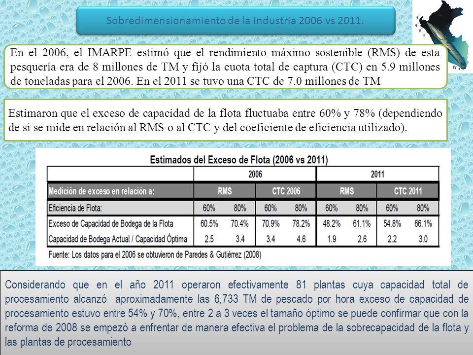 Sobredimensionamiento de la Industria 2006 vs 2011.