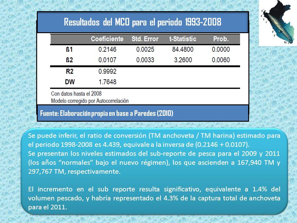 Resultados del MCO para el periodo 1993-2008