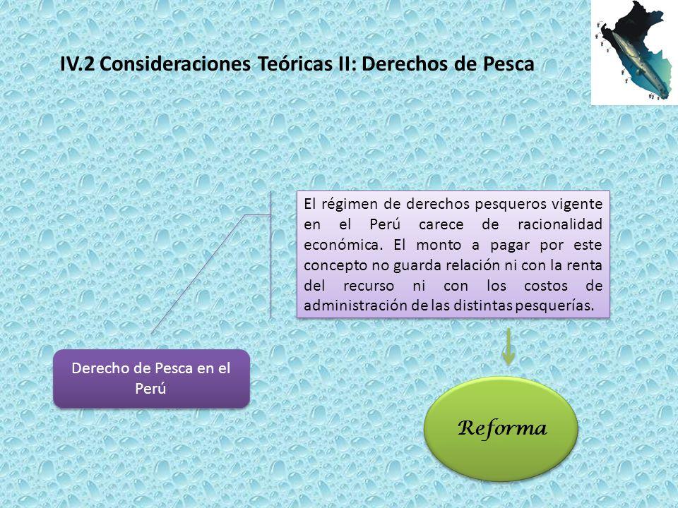 Derecho de Pesca en el Perú