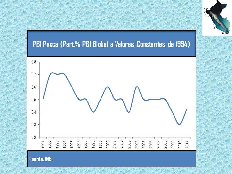 PBI Pesca (Part.% PBI Global a Valores Constantes de 1994)