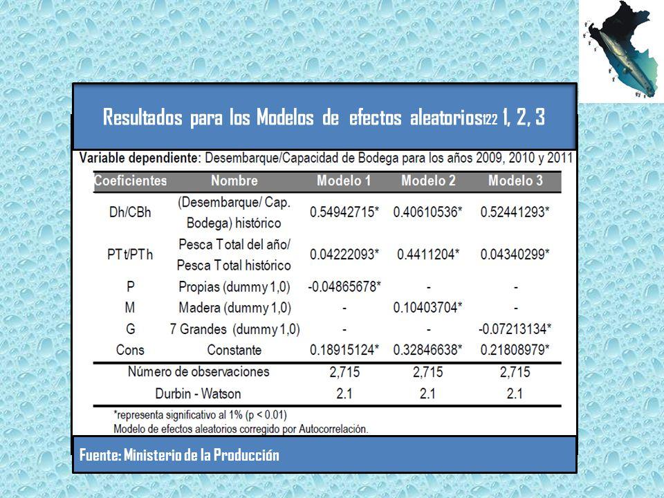 Resultados para los Modelos de efectos aleatorios122 1, 2, 3