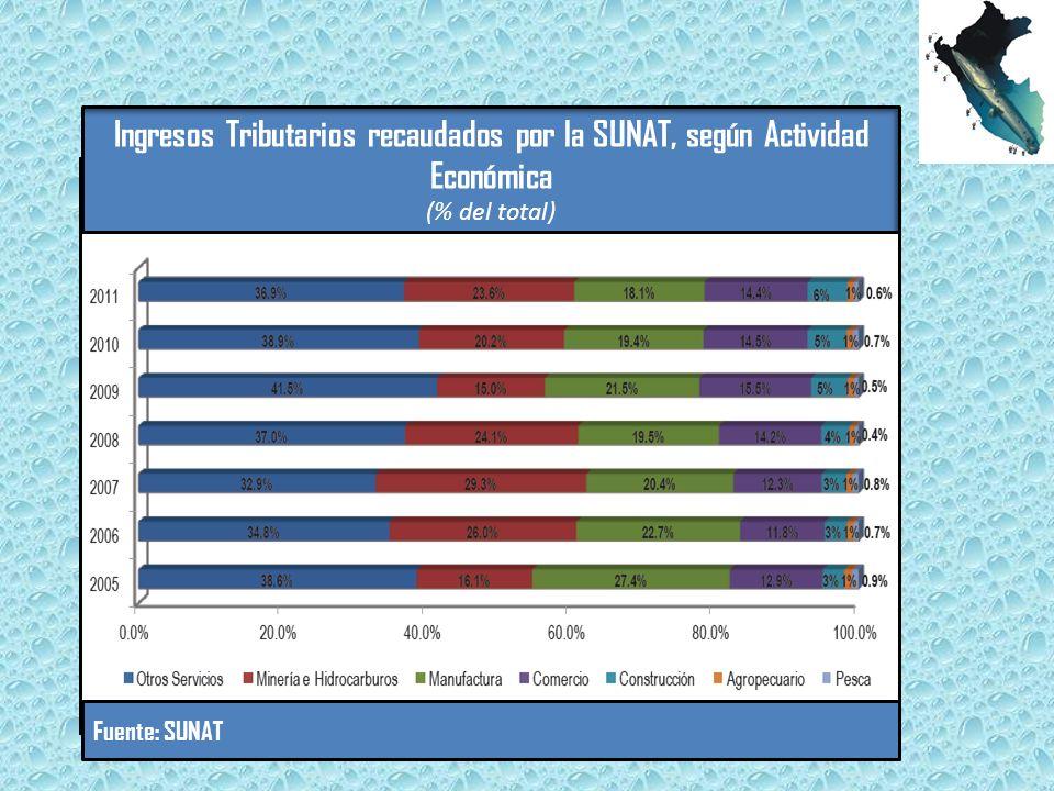 Ingresos Tributarios recaudados por la SUNAT, según Actividad Económica