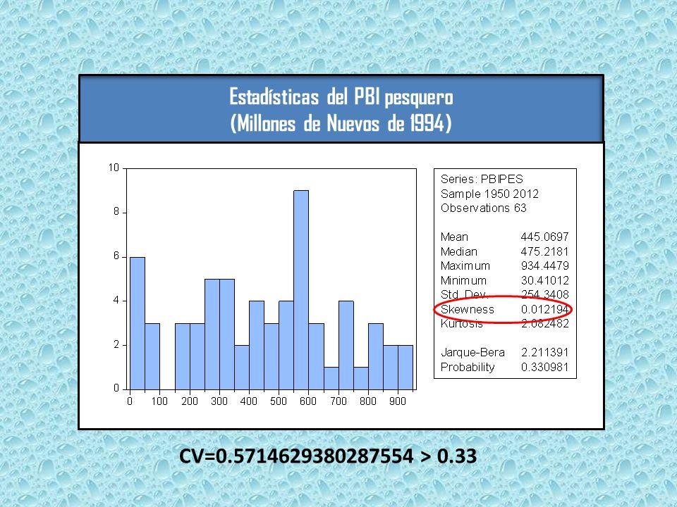 Estadísticas del PBI pesquero (Millones de Nuevos de 1994)