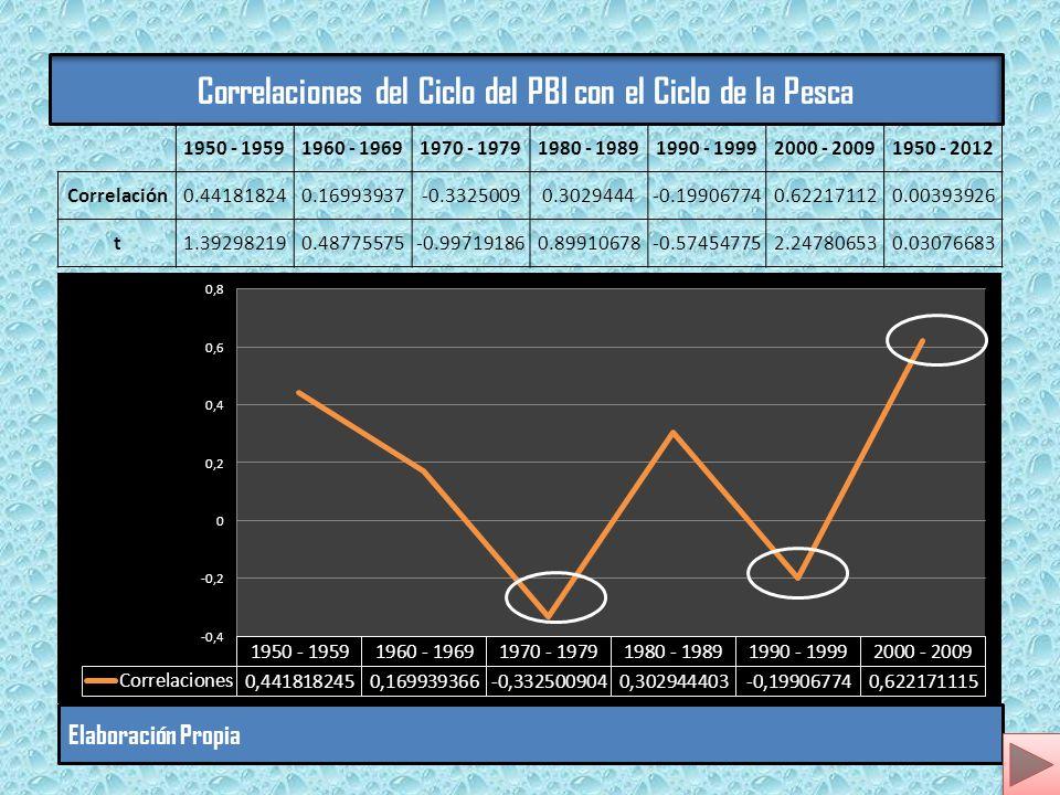 Correlaciones del Ciclo del PBI con el Ciclo de la Pesca