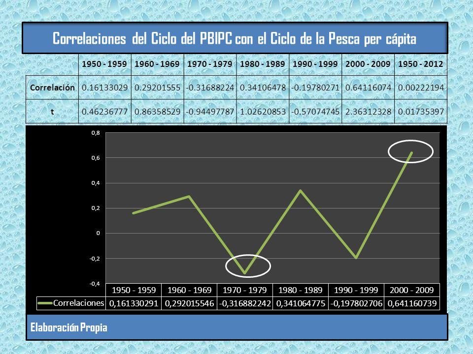Correlaciones del Ciclo del PBIPC con el Ciclo de la Pesca per cápita