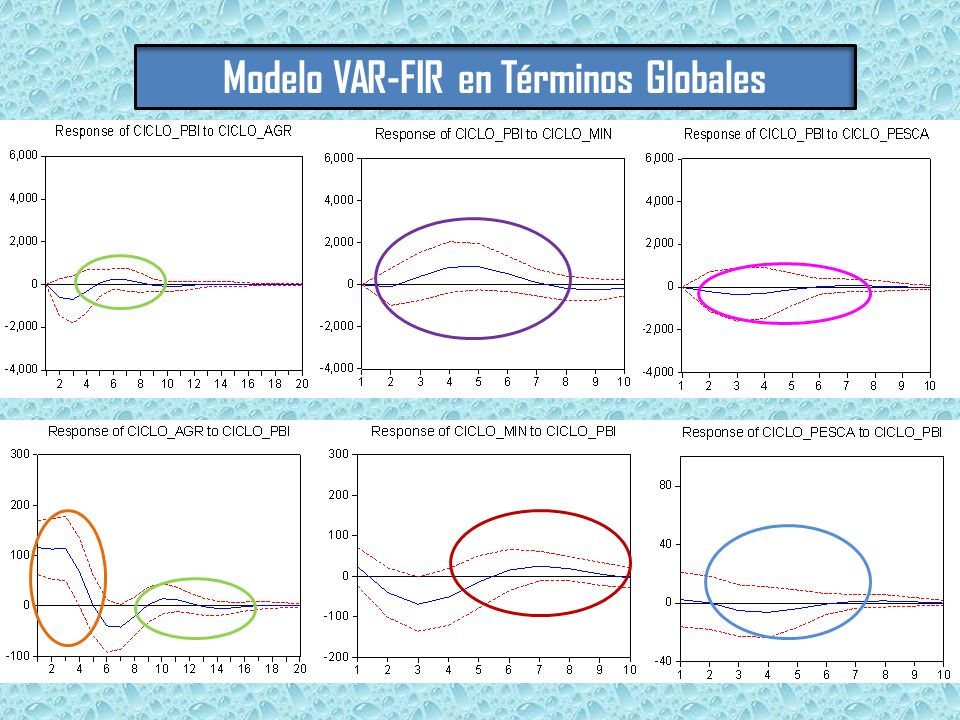 Modelo VAR-FIR en Términos Globales