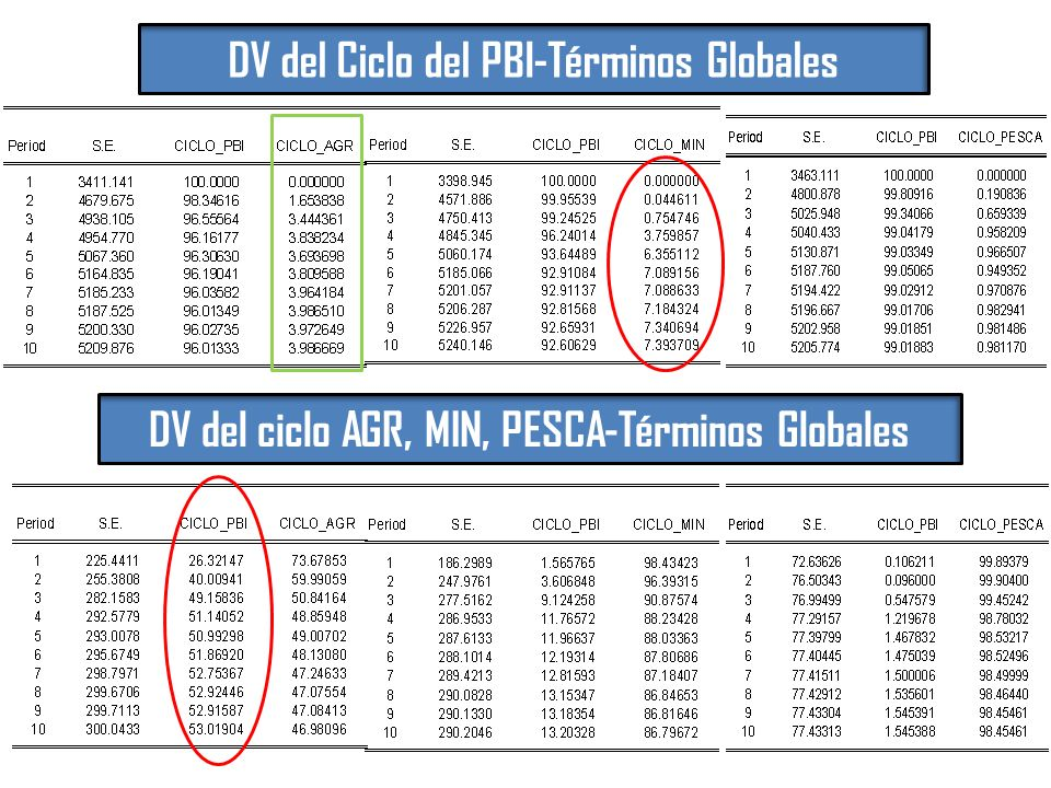 DV del Ciclo del PBI-Términos Globales