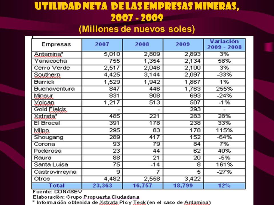 Utilidad Neta de las Empresas Mineras, 2007 - 2009 (Millones de nuevos soles)