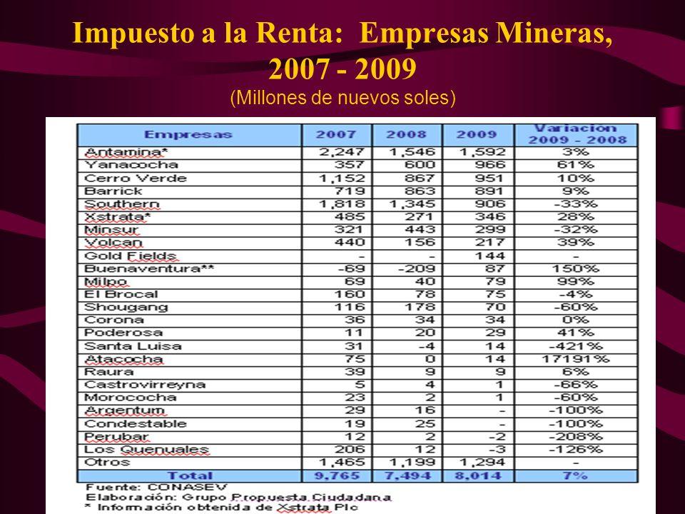 Impuesto a la Renta: Empresas Mineras, 2007 - 2009 (Millones de nuevos soles)
